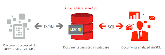 JSON from Oracle SQL